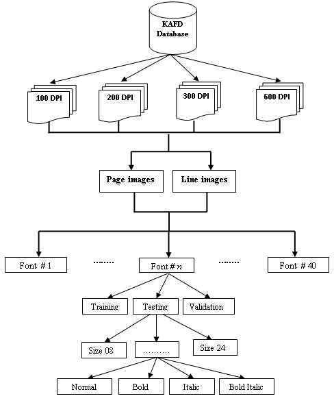 KAHTT Database